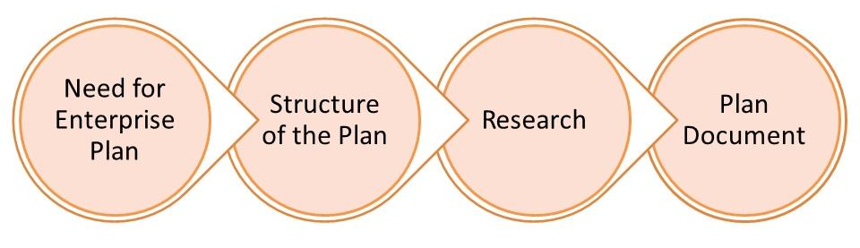 concept lines plan